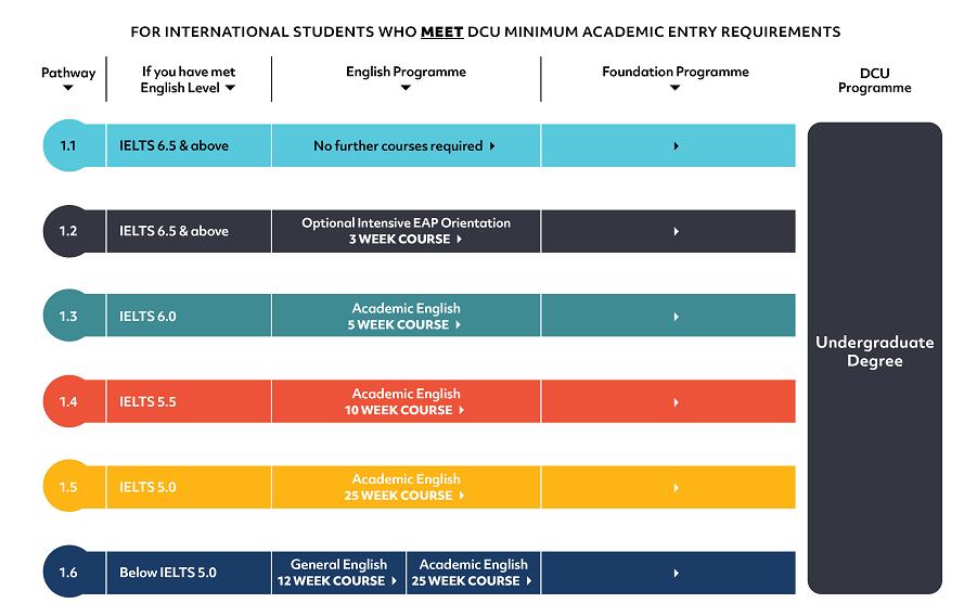 DCU International Foundation Year Pathway Options - Grid 1